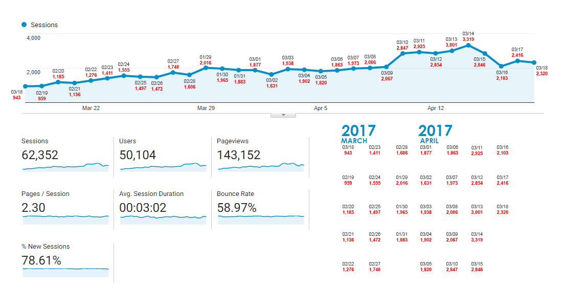 Actual Clients' Website Analytics Report as of March 18, 2017 - April 18, 2017