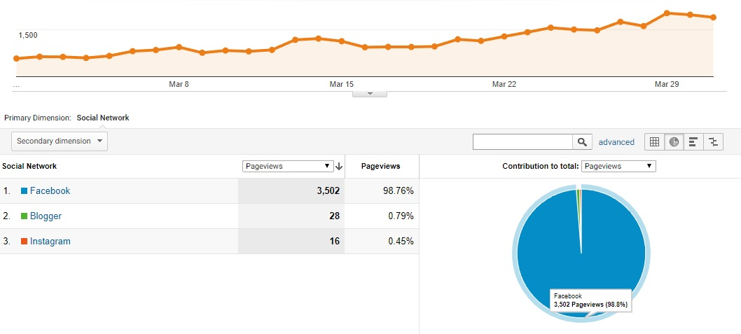 Actual Client Website Analytics for Social Network Source: Facebook eats the Pie!